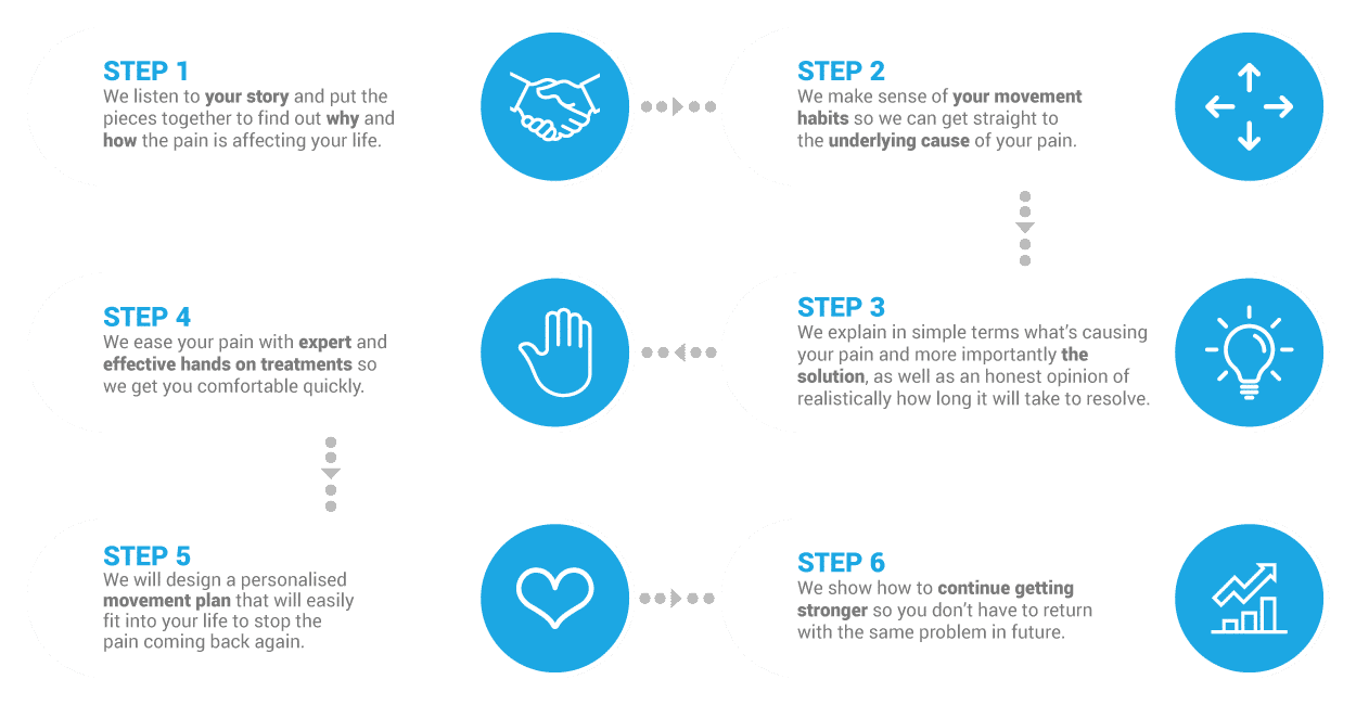 This image shows the 6 step system we use with patients at Pro Chiro